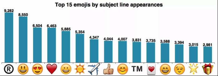 Doublez le taux d'ouverture de vos emails : faites de l'AB testing en 2 minutes chrono ! 5