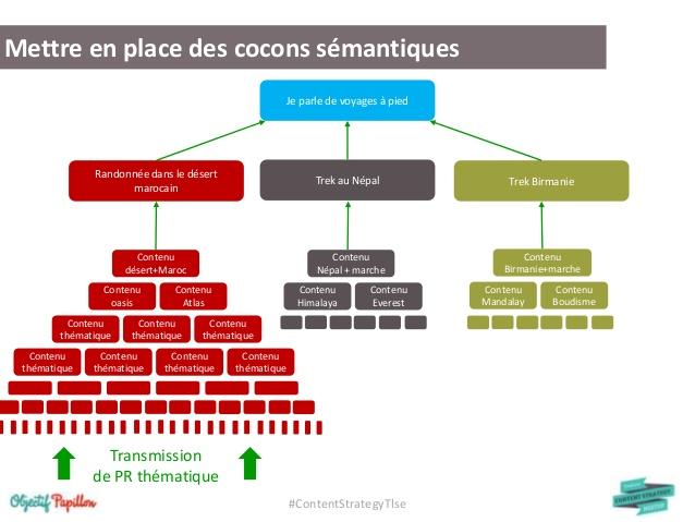 Comment tripler son trafic et son chiffre d'affaires - Cas pratique avec Penser-et-agir.fr 3