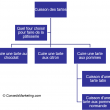 Comment tripler son trafic et son chiffre d'affaires - Cas pratique avec Penser-et-agir.fr 12
