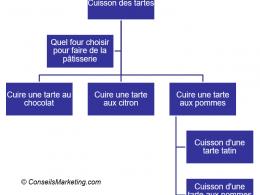 Comment tripler son trafic et son chiffre d'affaires - Cas pratique avec Penser-et-agir.fr 89