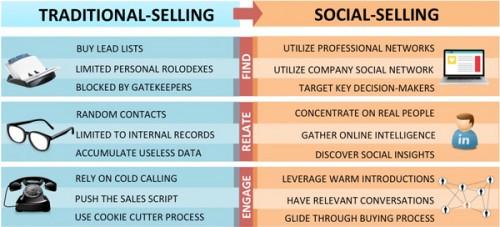 13 bons conseils pour prospecter et fidéliser + 4 outils pour vendre plus ! 42