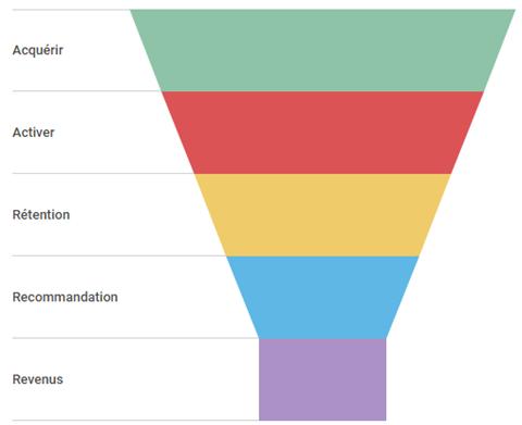 Comment mettre en place une stratégie Growth Hacking ? 7