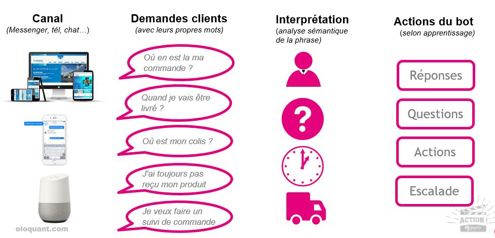 Chatbots, callbots et voicebots, une (r)évolution dans les Services Clients 6