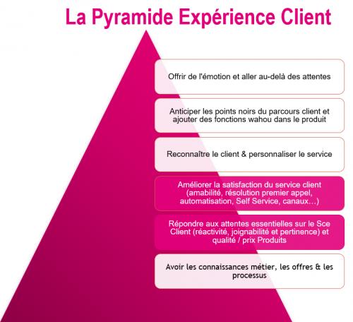 Comment optimiser la qualité de service d'un Centre de Contacts ? Les conseils de Jean-Michel Jacquelin ! 10