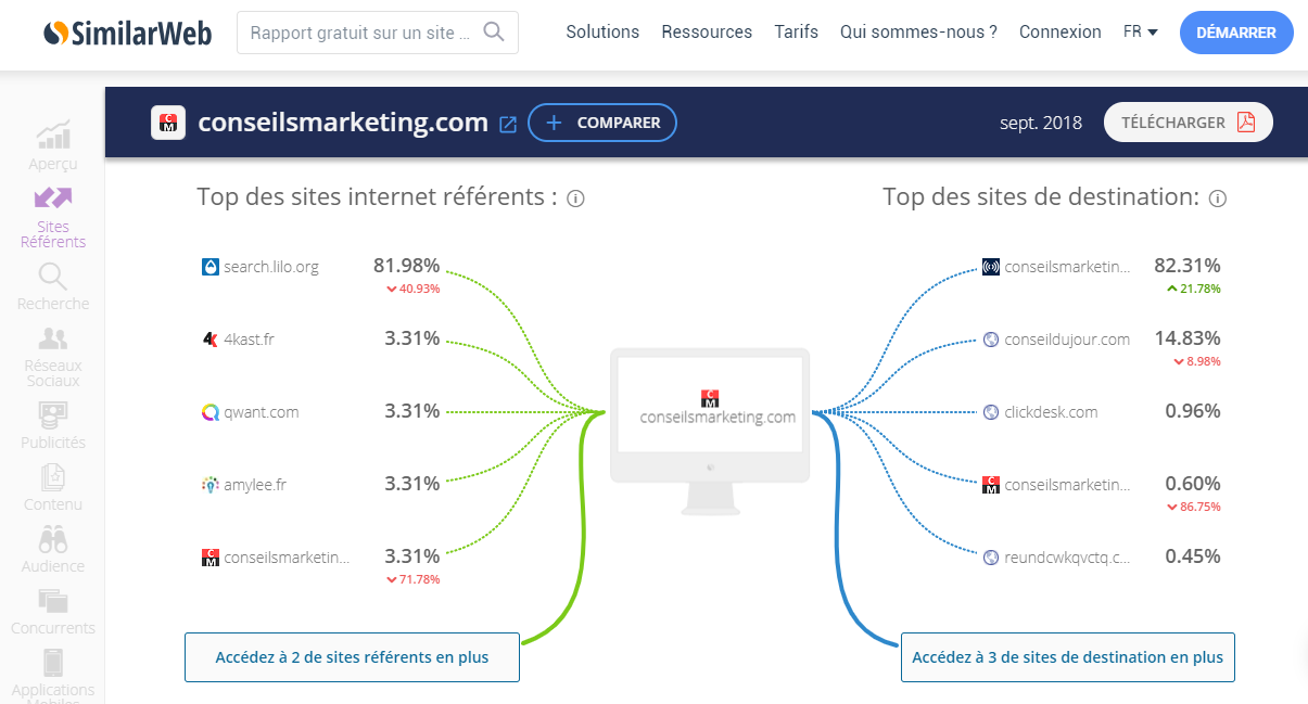 Découvrez 11 outils qui utilisent le Big Data pour faire du Marketing, du Growth Hacking... 27