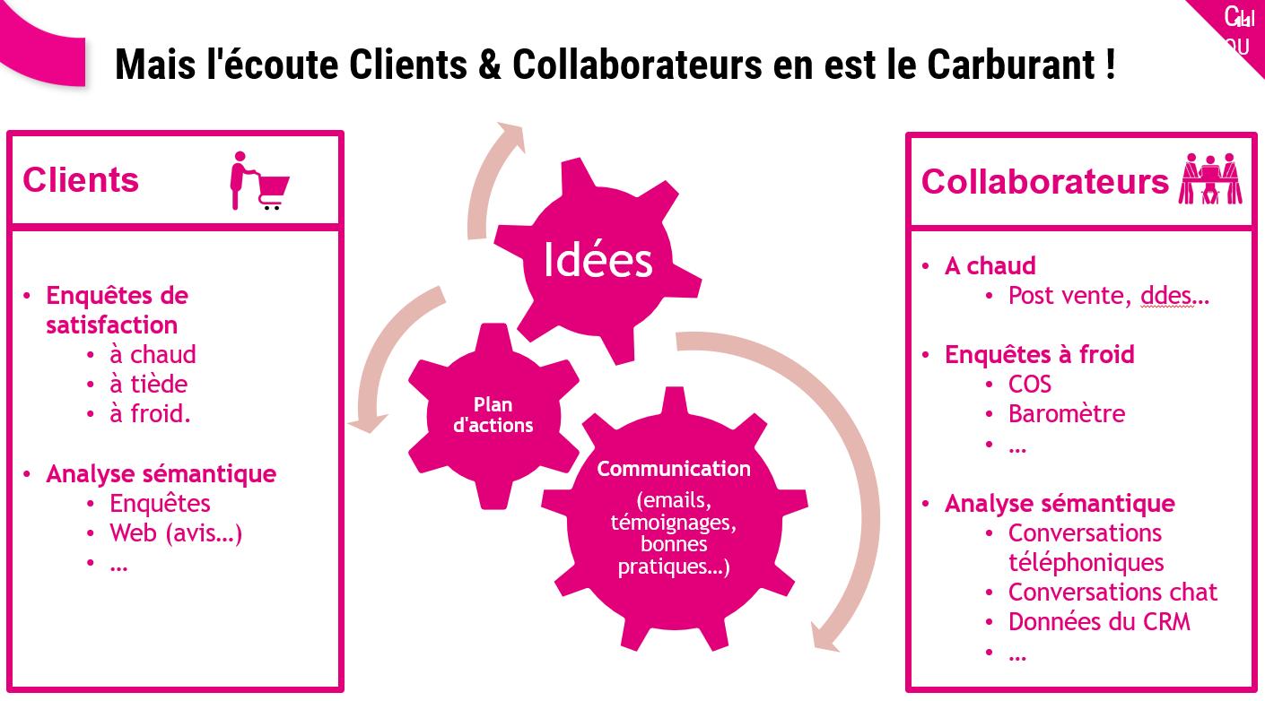 Comment diffuser une Culture Client dans une entreprise ? 11