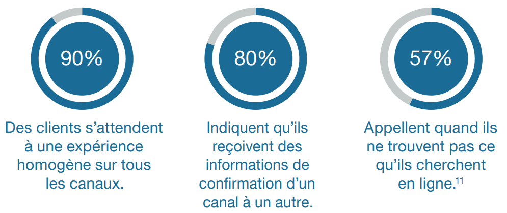 Intelligence Artificielle et Relation Client, quels seront les impacts ? La vision de l'AFRC 23