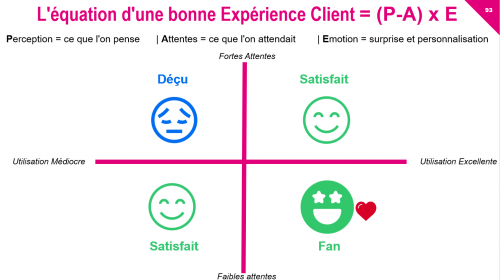 Comment diffuser une Culture Client dans une entreprise ? 20