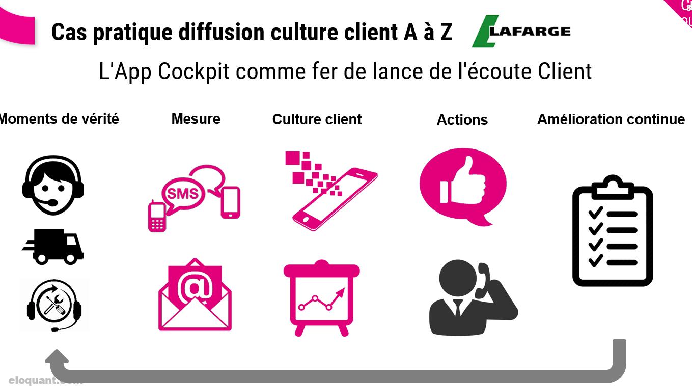 Comment diffuser une Culture Client dans une entreprise ? 33
