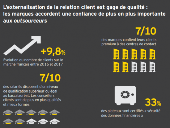 Intelligence Artificielle et Relation Client, quels seront les impacts ? La vision de l'AFRC 5