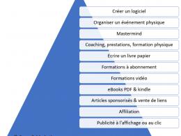 Définition du Blog (blogging) - Qu'est ce qu'un Blog ? 8