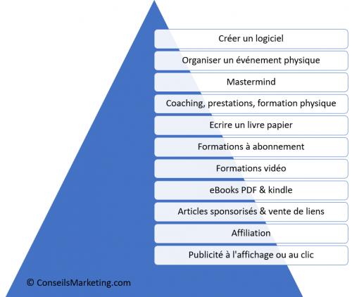 15 actions indispensables pour créer un blog qui va cartonner ! 10