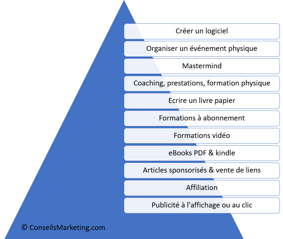 Définition du Blog (blogging) - Qu'est ce qu'un Blog ? 1