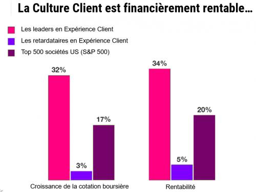 Comment diffuser une Culture Client dans une entreprise ? 37