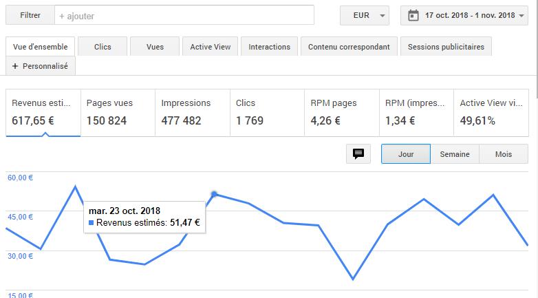 Comment monétiser son blog avec la publicité Google Adsense ou avec de l'affiliation ? Je vous dis tout ! 10