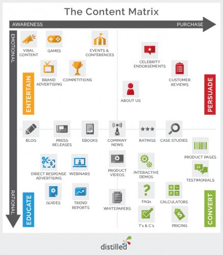 Les 9 étapes pour définir votre Stratégie sur les Medias sociaux 16