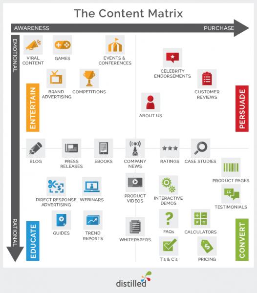 3 sites internet SaaS qui attirent un flux régulier de clients grâce à l'Inbound Marketing B2B 25