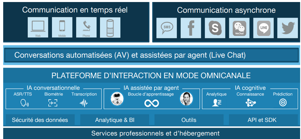 Intelligence Artificielle et Relation Client, quels seront les impacts ? La vision de l'AFRC 24