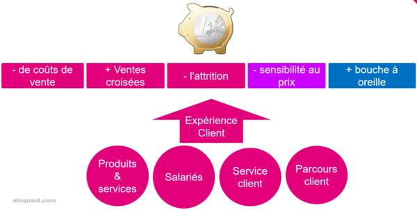 53 conseils et astuces pour améliorer son Service Clients 7