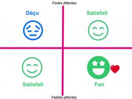 Objectif Enchantement : délivrez une Expérience Client qui fait la différence! 5
