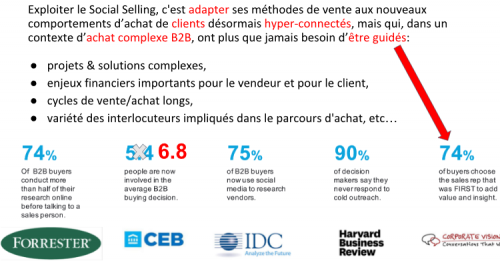 Le Social Selling en B2B - Laurent Ollivier d'Aressy 6