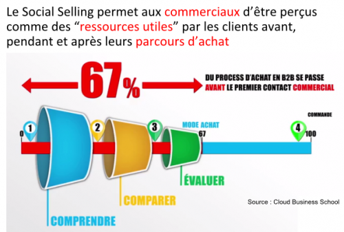 Le Social Selling en B2B - Laurent Ollivier d'Aressy 5