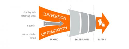 3 actions simples pour améliorer la conversion de votre site internet ! 5