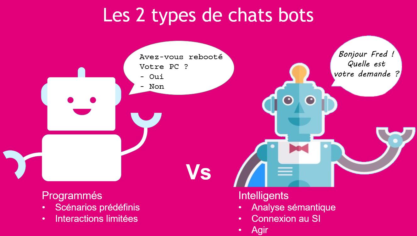Projet de Chatbot : le guide de A à Z pour créer son premier chatbot 2