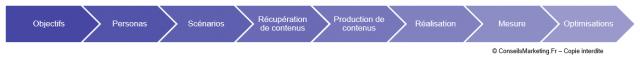 Comment mettre en place une solution de marketing automation ? 3