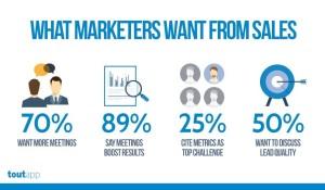 Les clés pour aligner (enfin) le Marketing et les Ventes ! 13