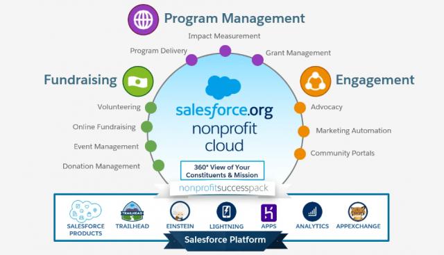Quel CRM pour une Association ? Salesforce NPSP est-il un bon plan ? 10