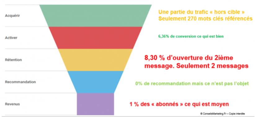 Qu'est ce que le Growth Hacking ? Comment débuter en Growth Hacking ? 7