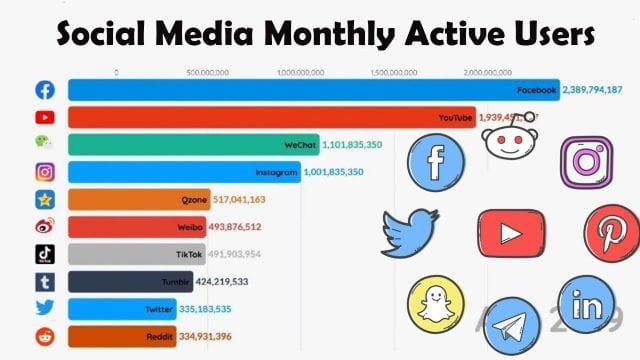Les 9 étapes pour définir votre Stratégie sur les Medias sociaux 8
