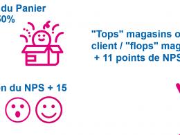 3 bonnes pratiques pour améliorer l'Expérience Client dans le Retail dès demain ! 71