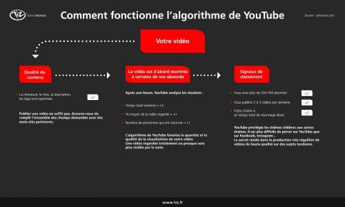 Growth Hacking Youtube : les 9 étapes pour augmenter ses vues sur Youtube ! 6