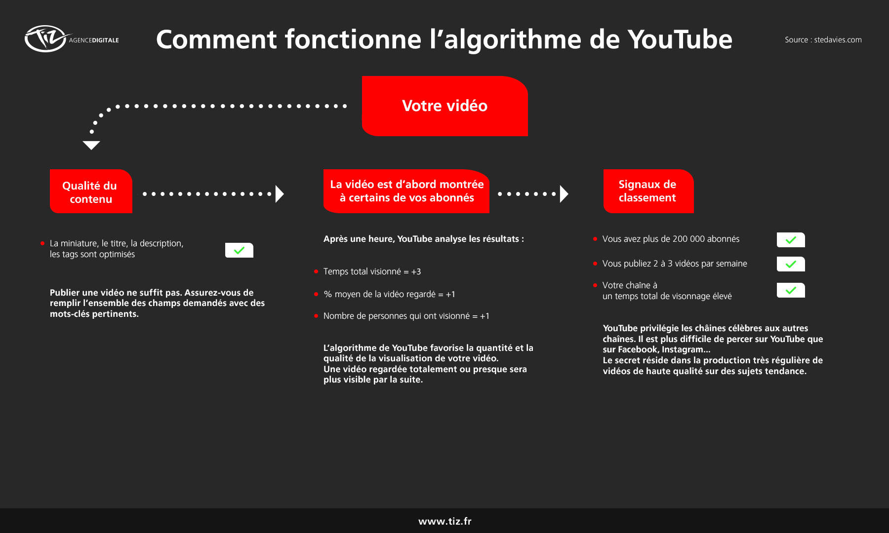 Growth Hacking Youtube : les 9 étapes pour augmenter ses vues sur Youtube ! 3