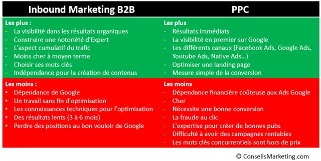 3 sites internet SaaS qui attirent un flux régulier de clients grâce à l'Inbound Marketing B2B 5