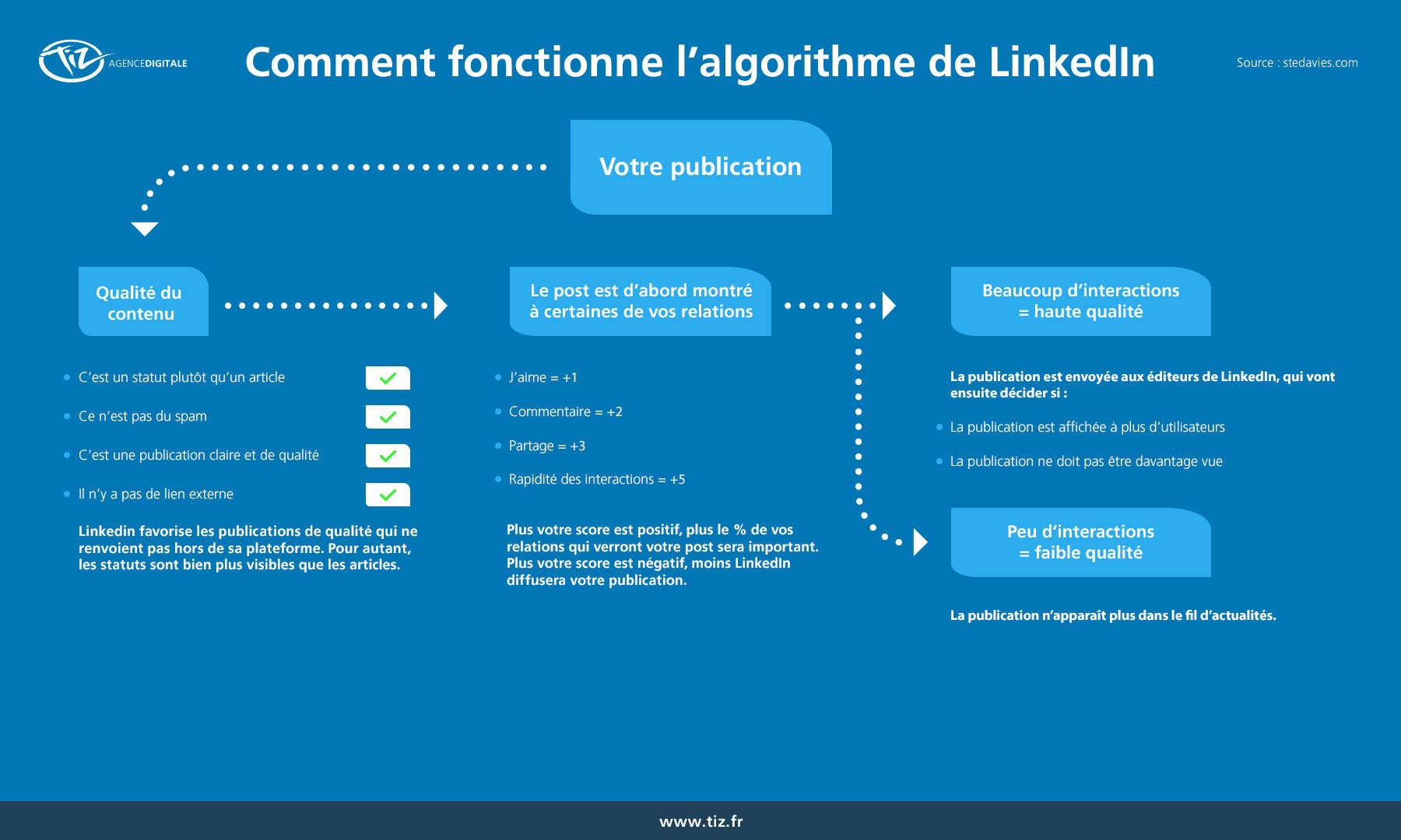 Comment publier un article sur Linkedin Articles ? 9