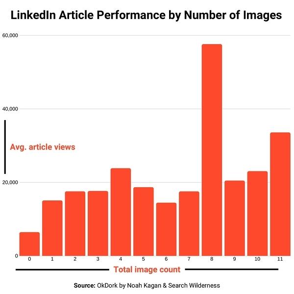 Comment publier un article sur Linkedin Articles ? 13