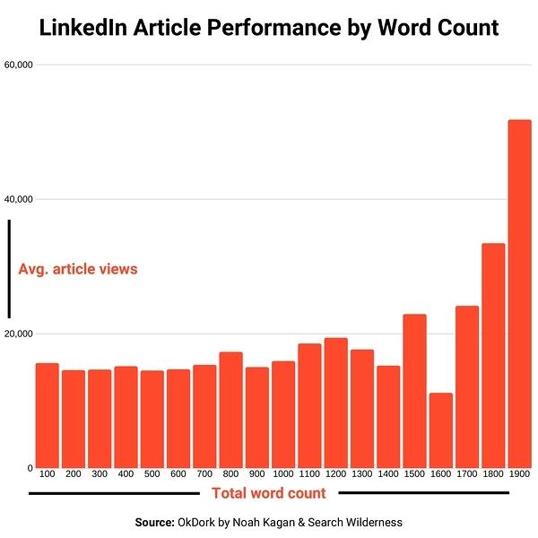 Comment publier un article sur Linkedin Articles ? 8