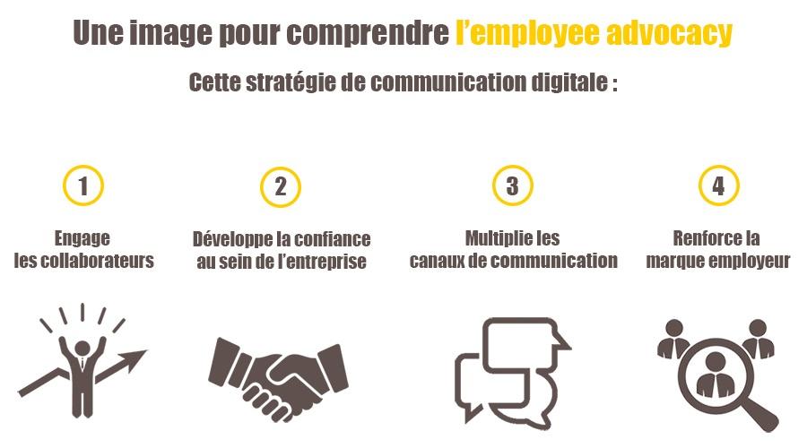 L'Employee Engagement, un des piliers pour augmenter l'influence de son entreprise ! 7