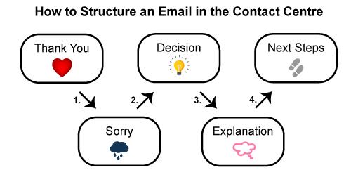 Comment répondre à un email client ? 14 points à vérifier avant de cliquer sur le bouton Envoyer ! 21