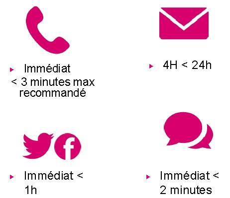 Comment répondre à un email client ? 14 points à vérifier avant de cliquer sur le bouton Envoyer ! 18