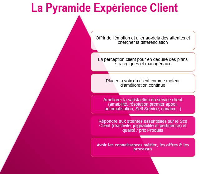 Spécial Responsable de l'Expérience Client : par où commencer pour améliorer l'Expérience Client ? 11