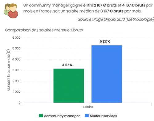 Les 150 logiciels indispensables du Community Manager + toutes les Formations de Community Manager 292