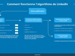 5 astuces simples de Social Selling sur Linkedin - Interview Benoit Lacoste 25
