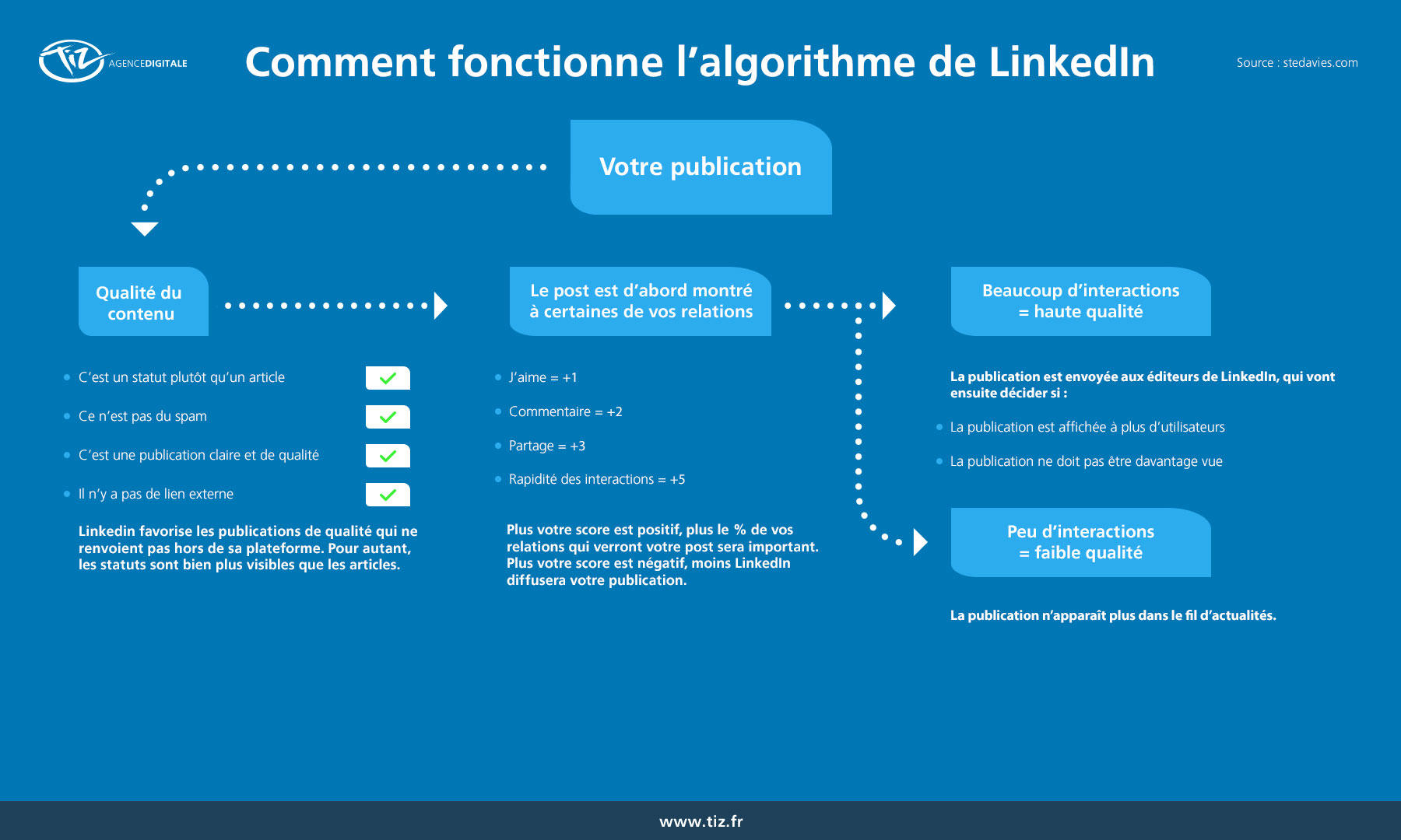 5 astuces simples de Social Selling sur Linkedin - Interview Benoit Lacoste 46