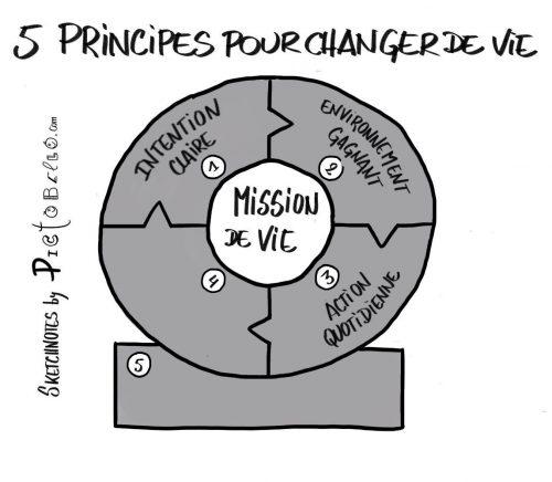 5 principes de vie pour être heureux au travail et dans sa vie privée. 15