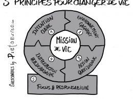 5 principes de vie pour être heureux au travail et dans sa vie privée. 6