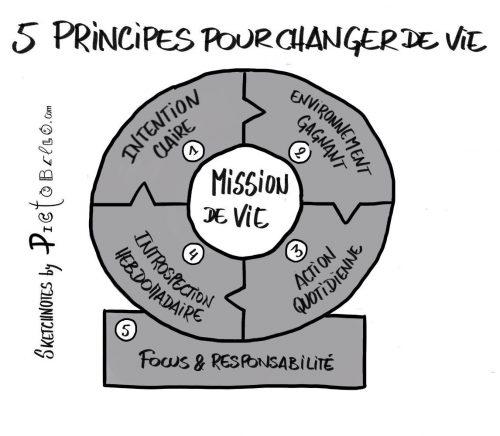 5 principes de vie pour être heureux au travail et dans sa vie privée. 17